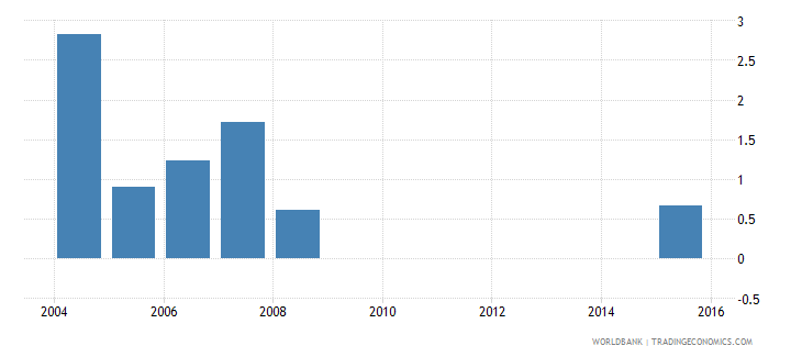 cayman islands uis percentage of population age 25 with some primary education female wb data