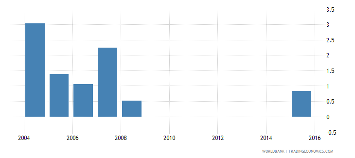 cayman islands uis percentage of population age 25 with some primary education male wb data