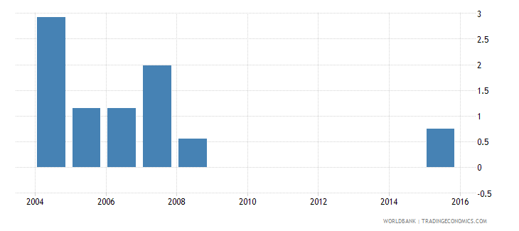 cayman islands uis percentage of population age 25 with some primary education total wb data