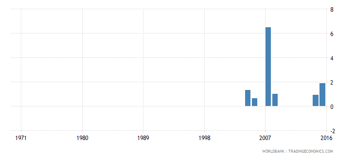 cayman islands uis percentage of population age 25 with unknown educational attainment female wb data