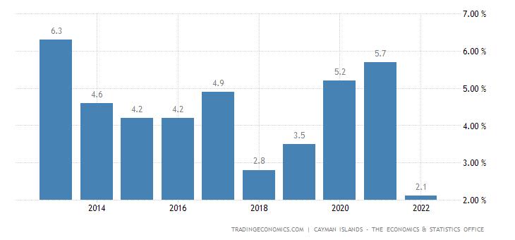Cayman Islands Unemployment Rate