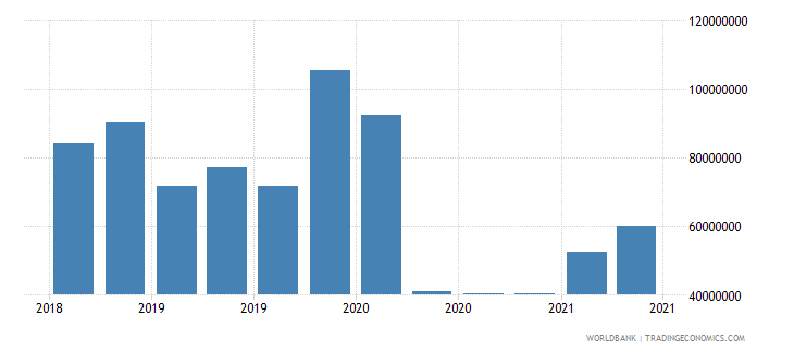 central african republic 01_cross border loans from bis reporting banks wb data
