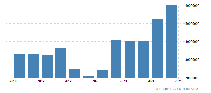 central african republic 02_cross border loans from bis banks to nonbanks wb data