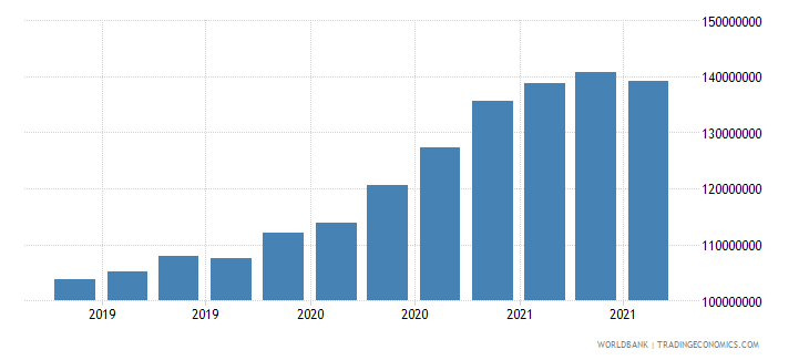 central african republic 08_multilateral loans other institutions wb data