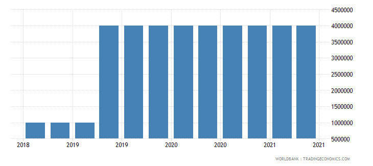 central african republic 09_insured export credit exposures berne union wb data
