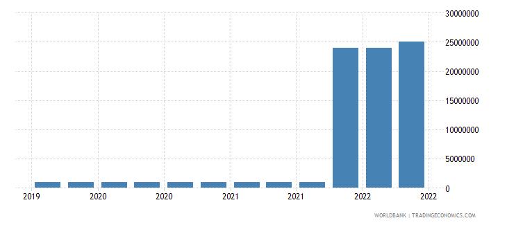 central african republic 10_insured export credit exposures short term bu wb data