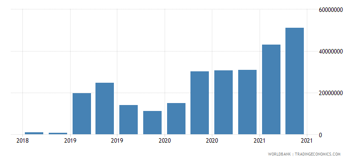central african republic 12_liabilities to bis banks cons  short term wb data