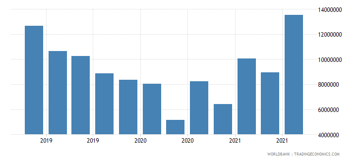 central african republic 13_multilateral loans imf short term wb data