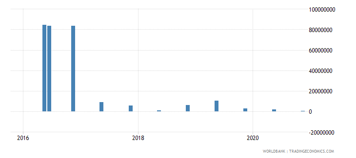 central african republic 14_debt securities held by nonresidents wb data