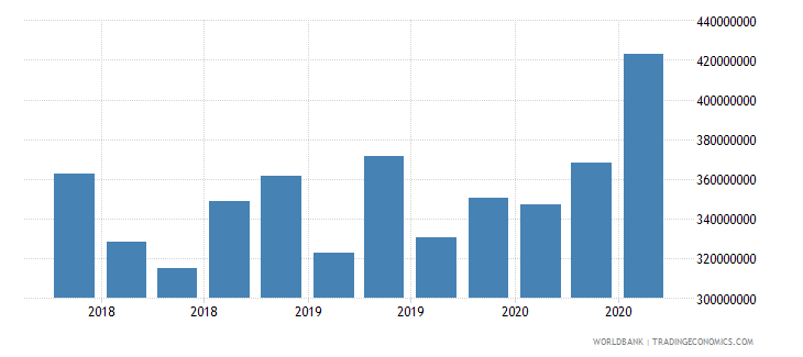 central african republic 24_international reserves excluding gold wb data