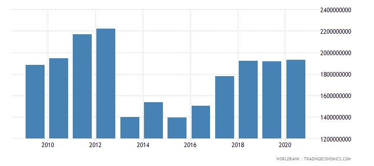 central african republic adjusted net national income us dollar wb data