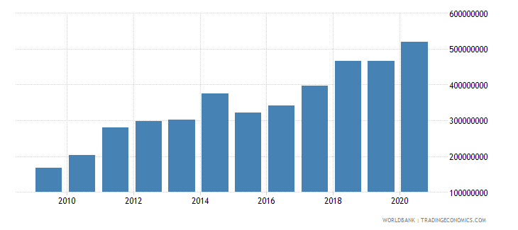 central african republic adjusted savings consumption of fixed capital us dollar wb data