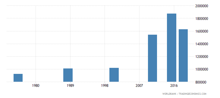 central african republic adult illiterate population 15 years both sexes number wb data