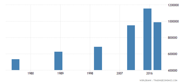 central african republic adult illiterate population 15 years female number wb data