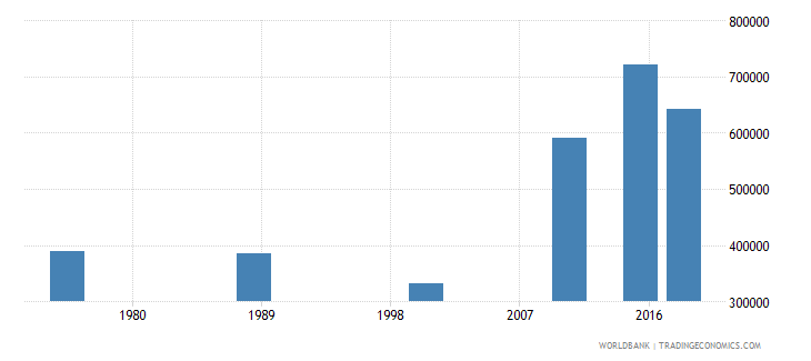 central african republic adult illiterate population 15 years male number wb data