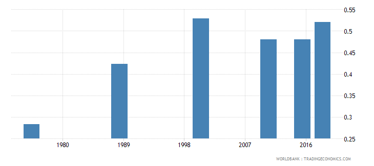 central african republic adult literacy rate population 15 years gender parity index gpi wb data