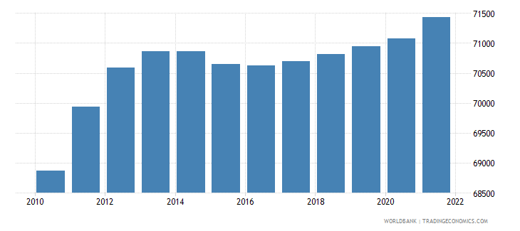 central african republic age population age 04 female interpolated wb data