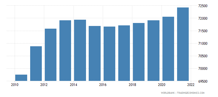 central african republic age population age 04 male interpolated wb data