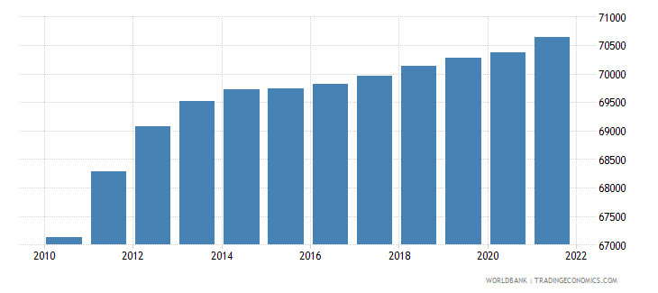 central african republic age population age 05 female interpolated wb data