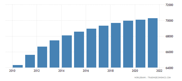 central african republic age population age 07 male interpolated wb data