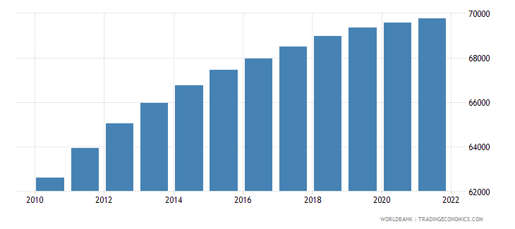 central african republic age population age 08 male interpolated wb data