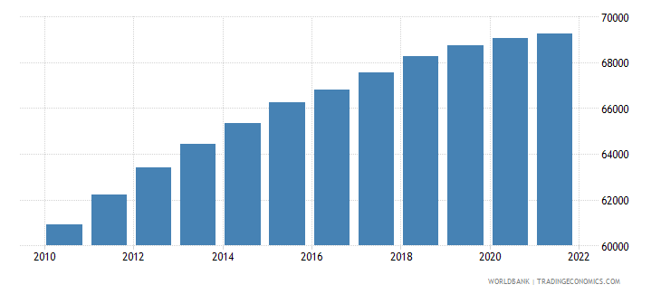 central african republic age population age 09 male interpolated wb data