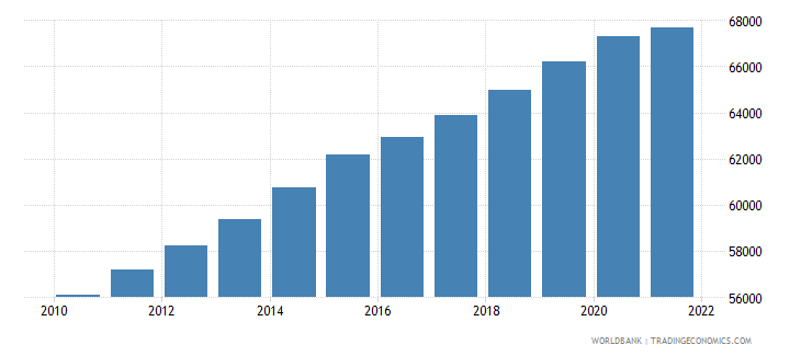 central african republic age population age 12 male wb data