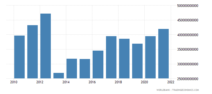 central african republic agriculture value added current lcu wb data