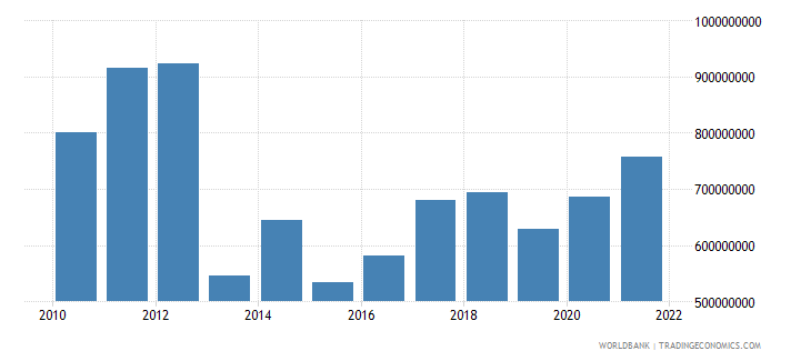 central african republic agriculture value added us dollar wb data
