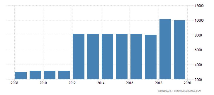 central african republic armed forces personnel total wb data