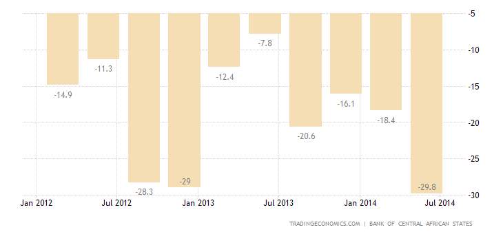 Central African Republic Balance of Trade