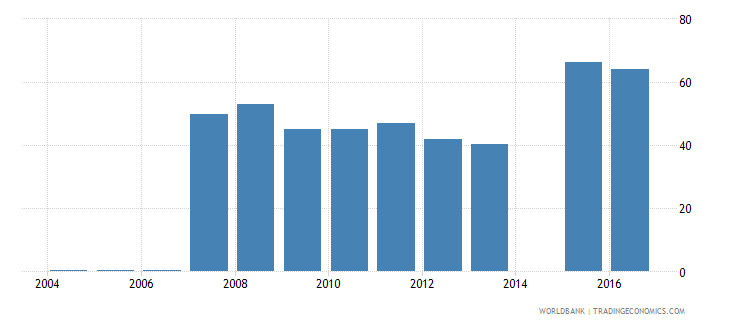 central african republic bank noninterest income to total income percent wb data