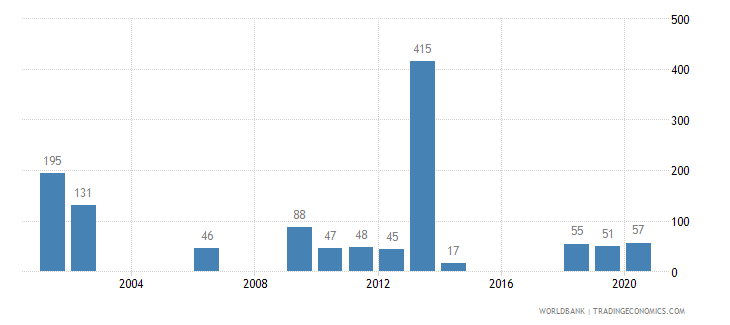 central african republic battle related deaths number of people wb data