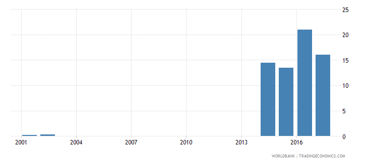 central african republic borrowers from commercial banks per 1 000 adults wb data