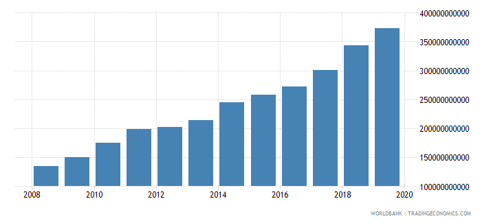 central african republic broad money current lcu wb data