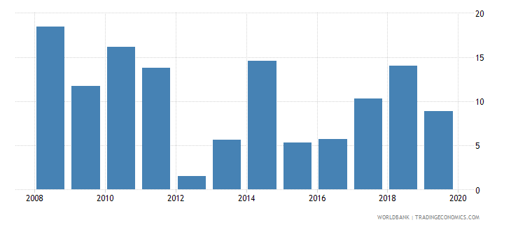 central african republic broad money growth annual percent wb data