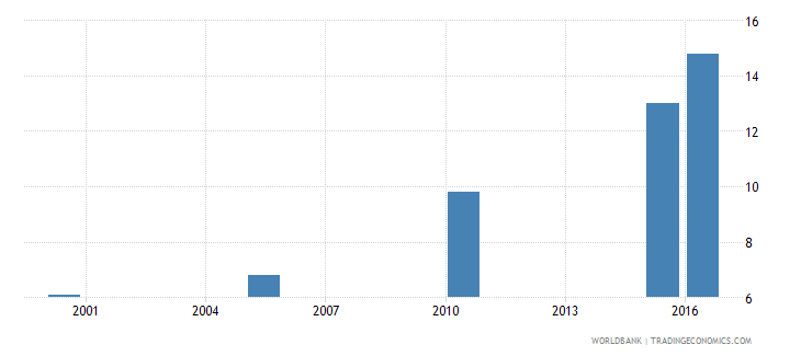 central african republic cause of death by injury ages 15 34 female percent relevant age wb data