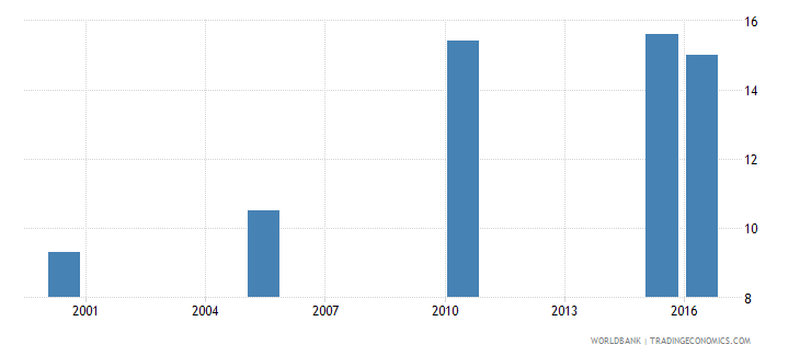 central african republic cause of death by non communicable diseases ages 15 34 female percent relevant age wb data