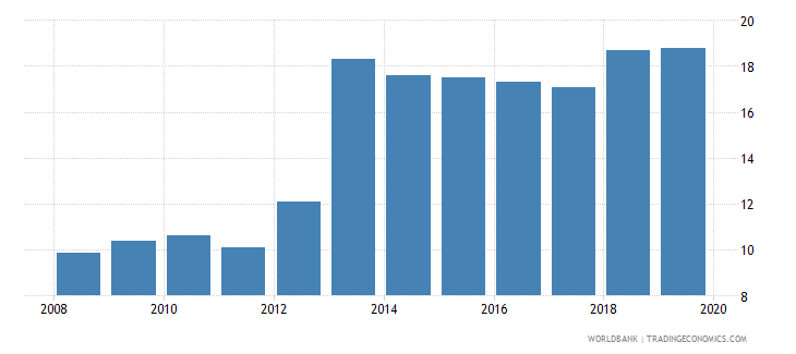 central african republic central bank assets to gdp percent wb data