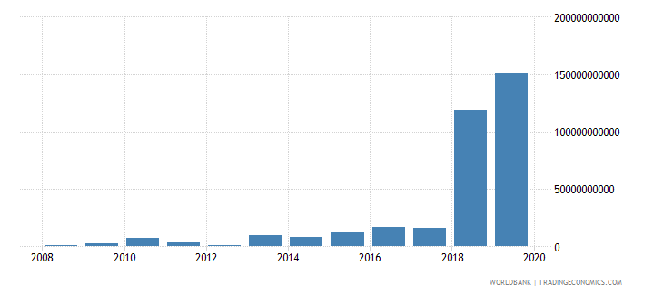 central african republic changes in inventories current lcu wb data