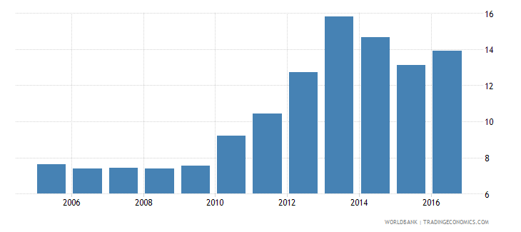 central african republic claims on other sectors of the domestic economy percent of gdp wb data