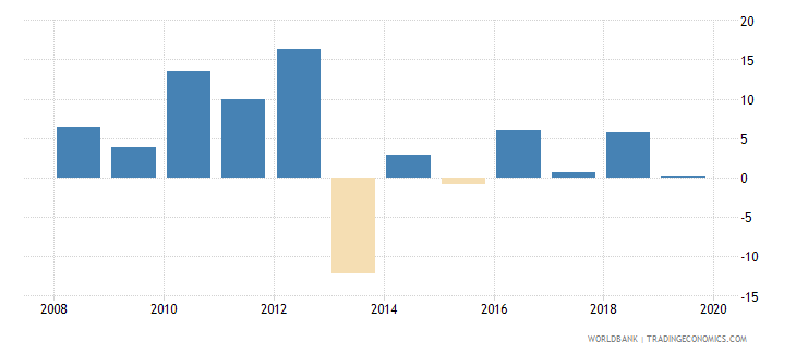 central african republic claims on private sector annual growth as percent of broad money wb data