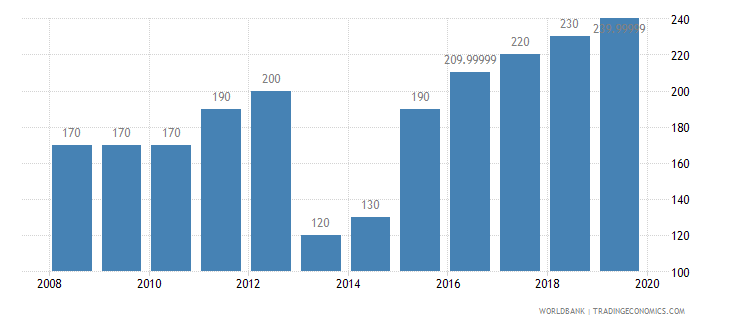 central african republic co2 emissions kt wb data