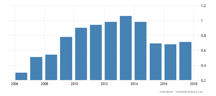 central african republic commercial bank branches per 100 000 adults wb data