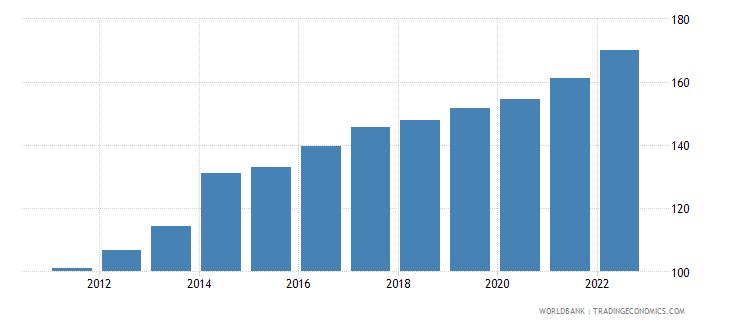 central african republic consumer price index 2005  100 wb data