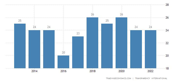 Central African Republic Corruption Index