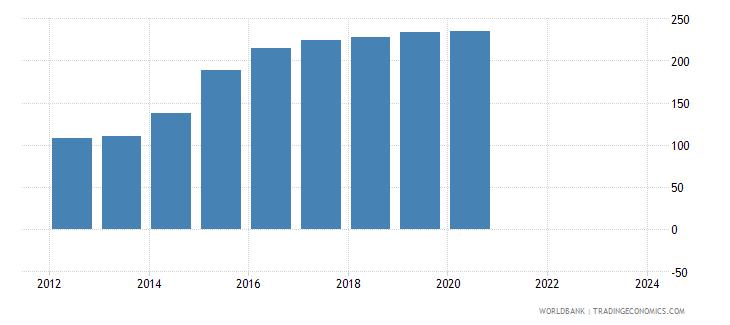 central african republic cpi price nominal seas adj  wb data