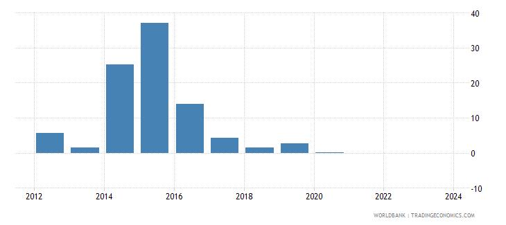 central african republic cpi price percent y o y nominal seas adj  wb data