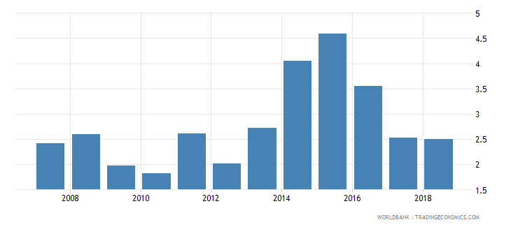 central african republic credit to government and state owned enterprises to gdp percent wb data
