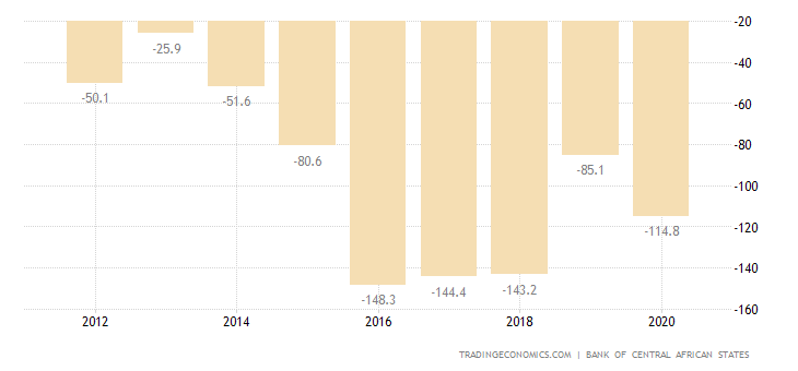 Central African Republic Current Account